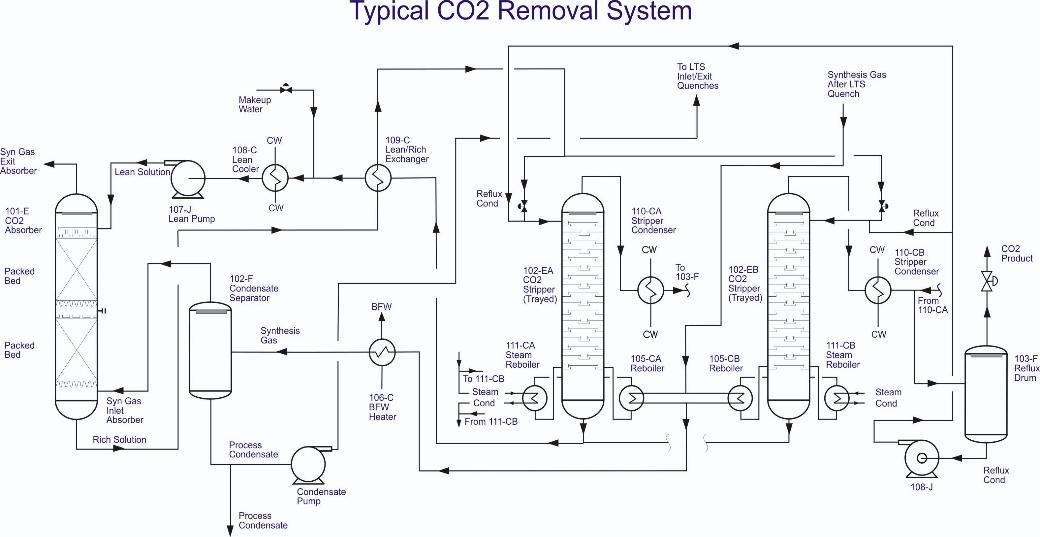 Carbon Dioxide Removal Systems : Chemical process engineering design