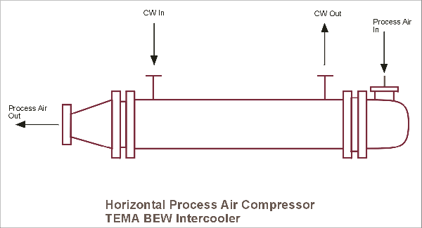 Boosting Ammonia Plant Performance - Heat Exchanger Updating P4